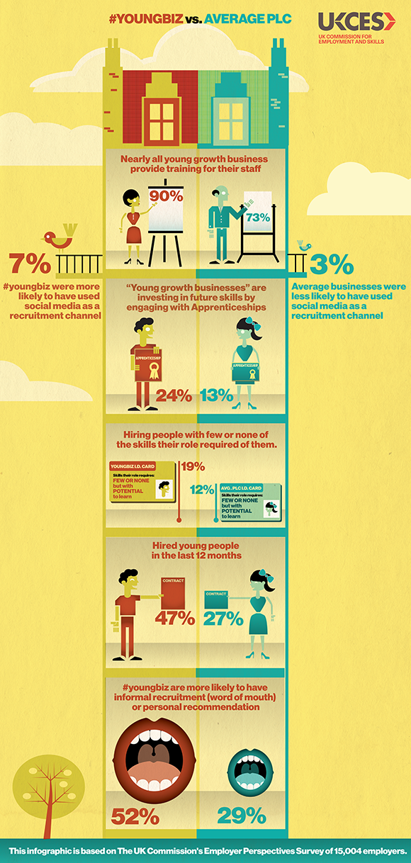Infographic poster - #youngbiz vs average plc