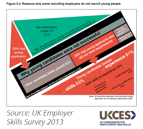 Employer Skills Survey 2013 - why employers have not recruited young people