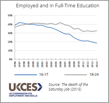 One Minute Monday The Youth Earning And Learning Crash Uk Commission For Employment And Skills