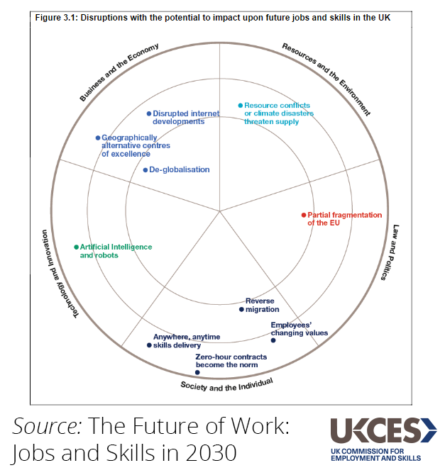 FutureofWork diagram_tagged